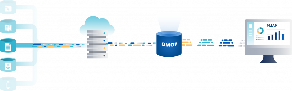 What is OMOP?